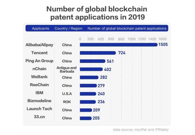 Рейтинг компании патент блокчейн