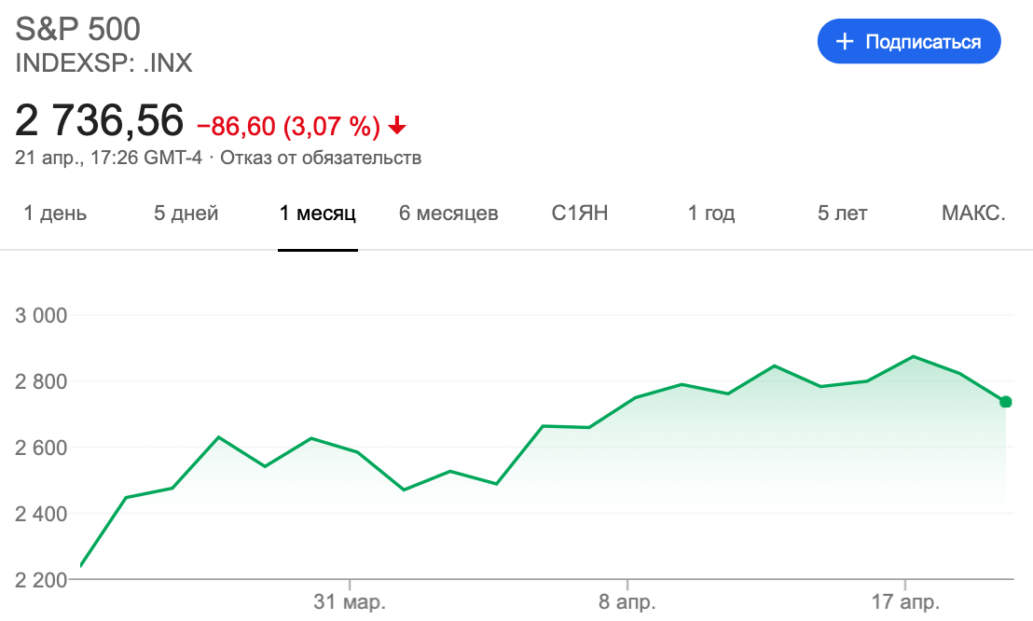 график Индекс S&P500