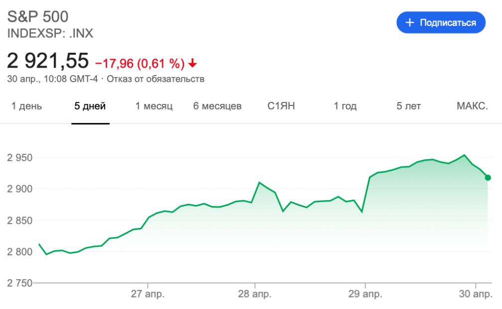 S&P500 график курс