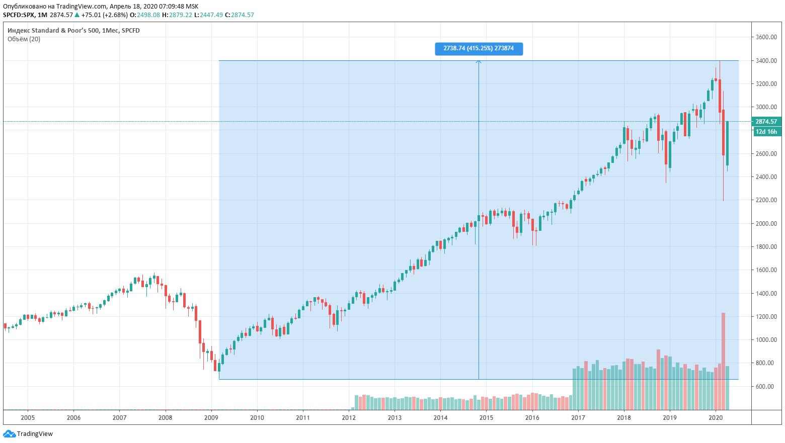 S&P500 индекс акции рынок график