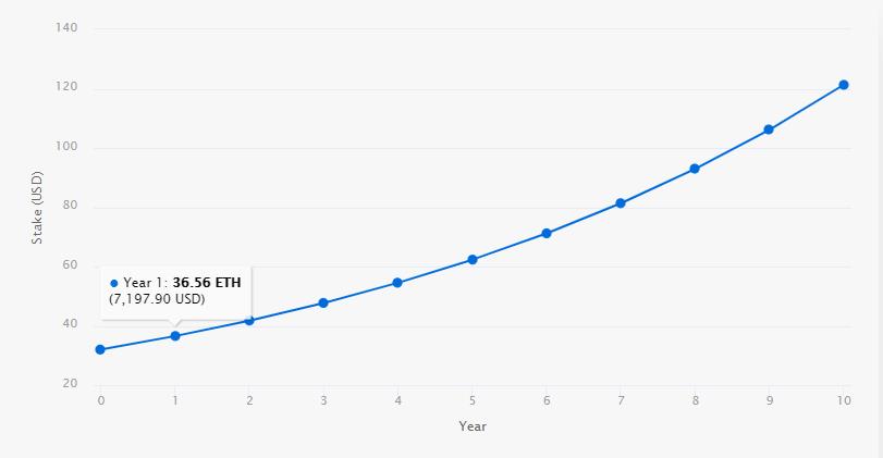 Эфириум стейкинг график