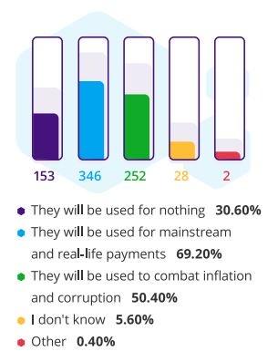 диаграмма биткоин опрос криптовалюта