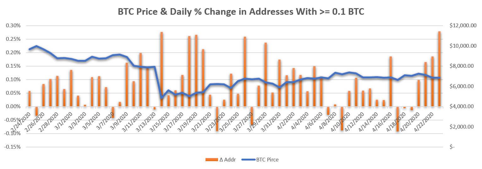 биткоин адрес график
