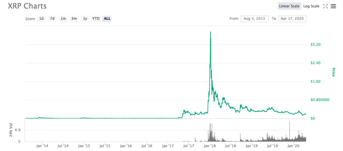 ripple xrp криптовалюта график