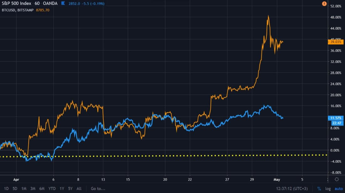 биткоин курс график s&p500 акции