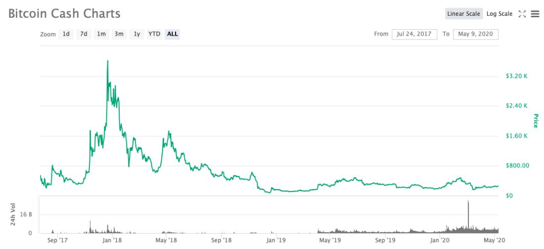 bch график биткоин кэш