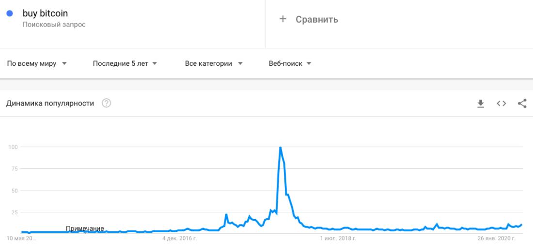 биткоин график популярность