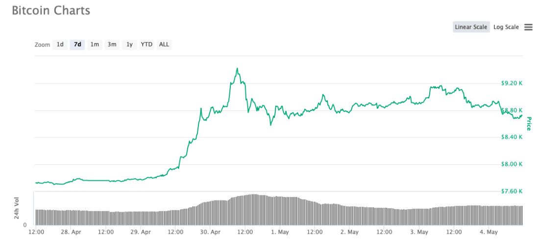 биткоин график за неделю