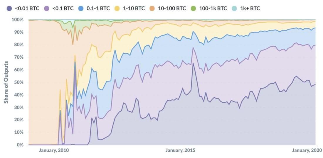 Объёмы BTC-транзакций график