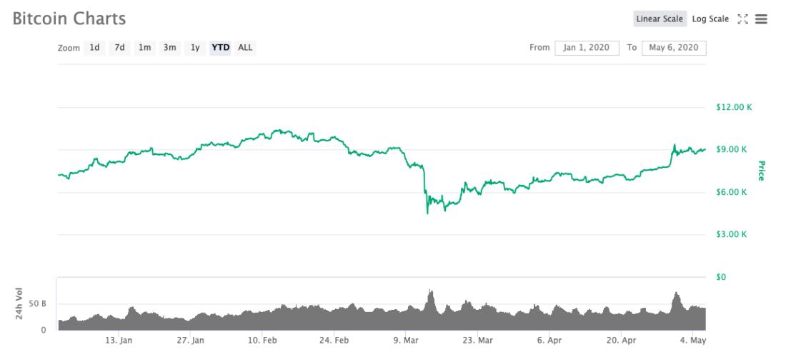 биткоин курс 2020 год