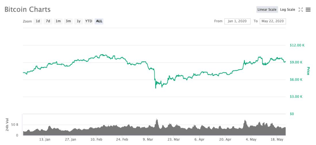 биткоин 2020 криптовалюта
