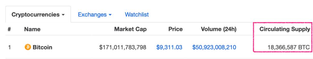 Количество биткоинов в обороте
