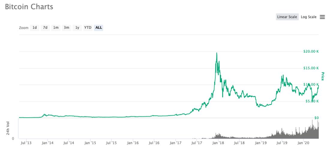 btc биткоин график