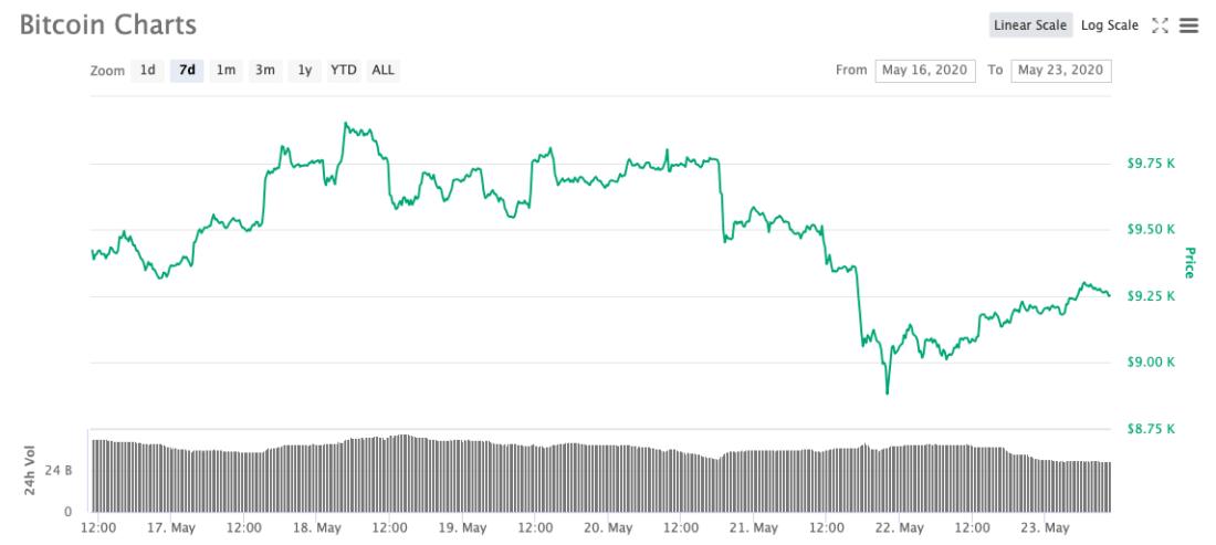биткоин неделя курс