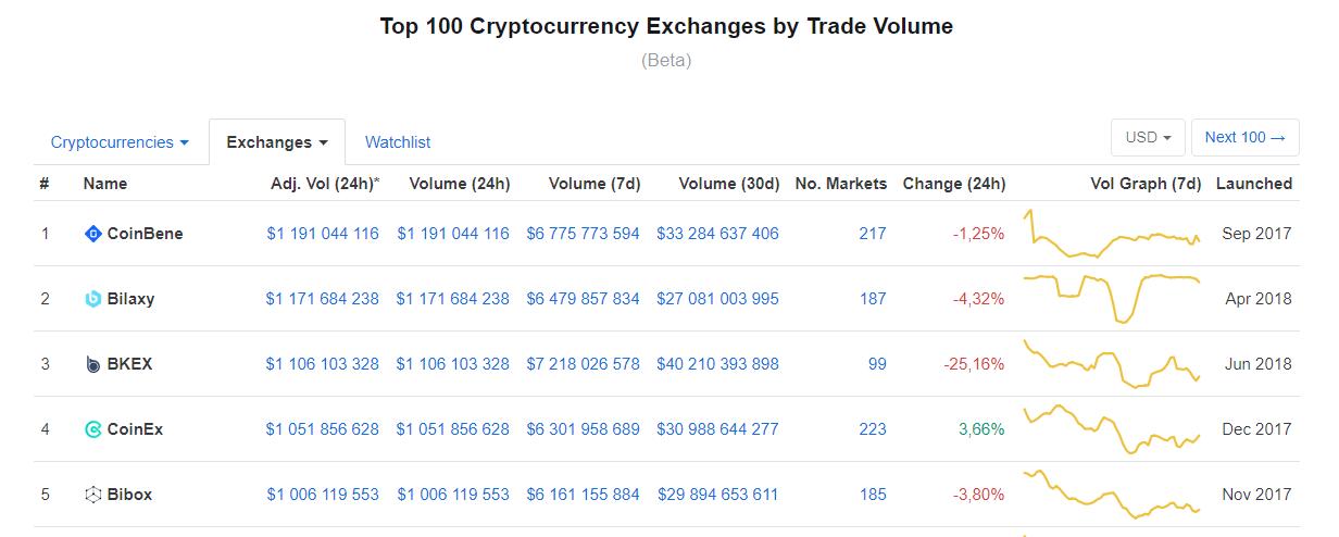 CoinMarketCap рейтинг криптовалюты
