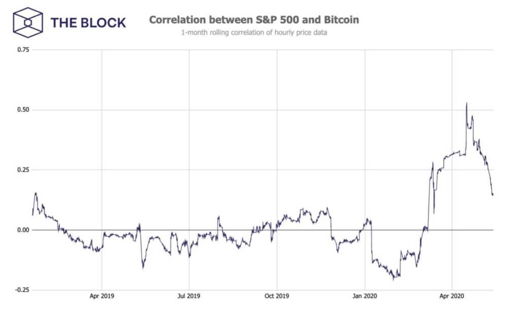 биткоин индекс S&P500