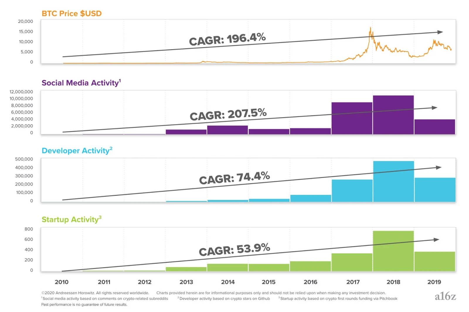 cagr исследование криптовалюты