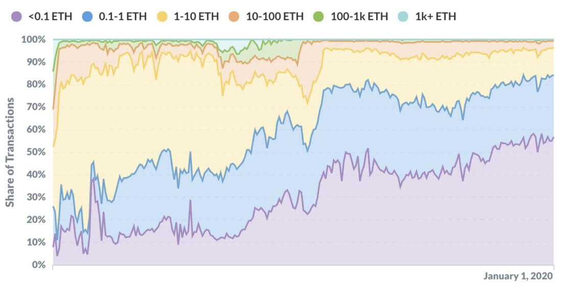 Объёмы ETH-транзакций график