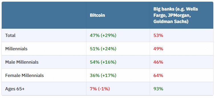 биткоин блокчейн опрос