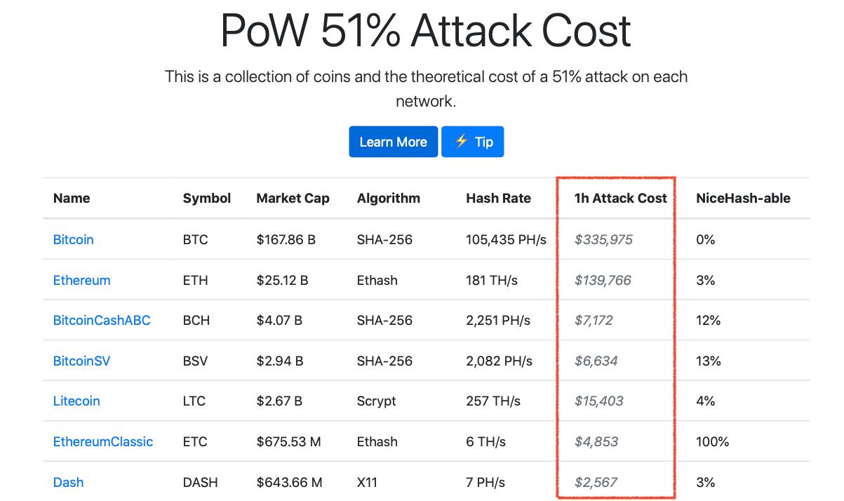 атака 51 процента цена