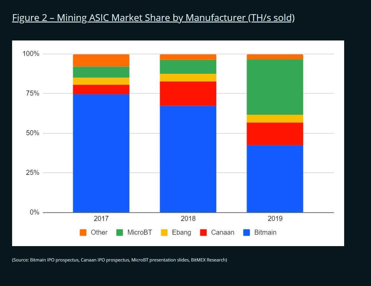 ASIC-майнеры доля рынок
