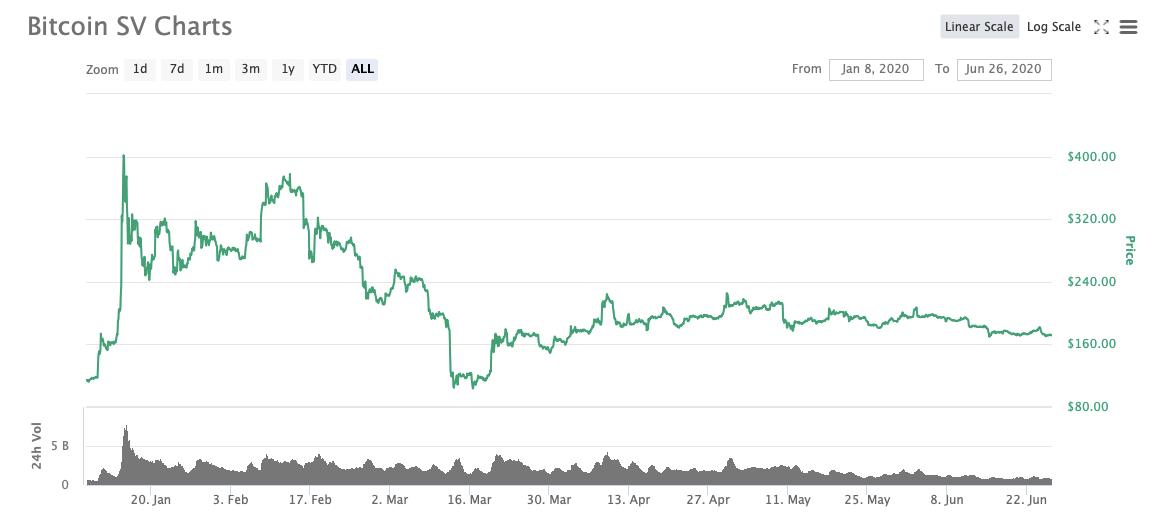 bitcoin sv график курс