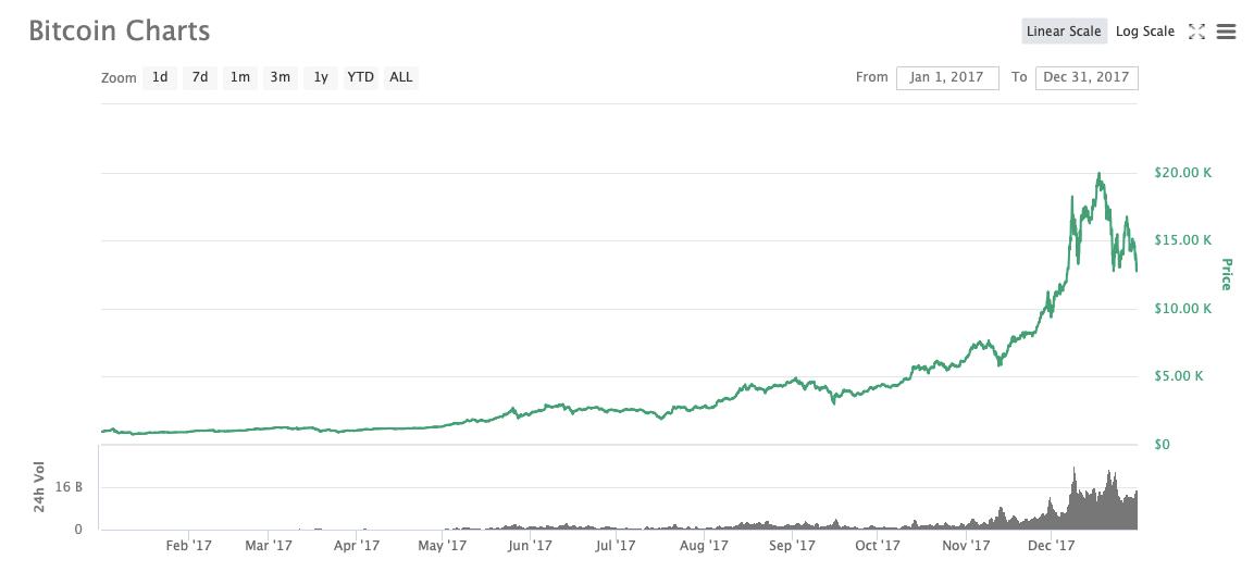 биткоин график 2017
