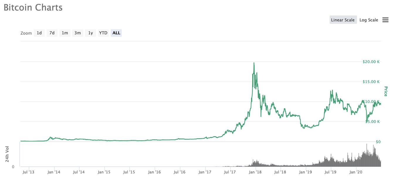 график биткоин криптовалюты