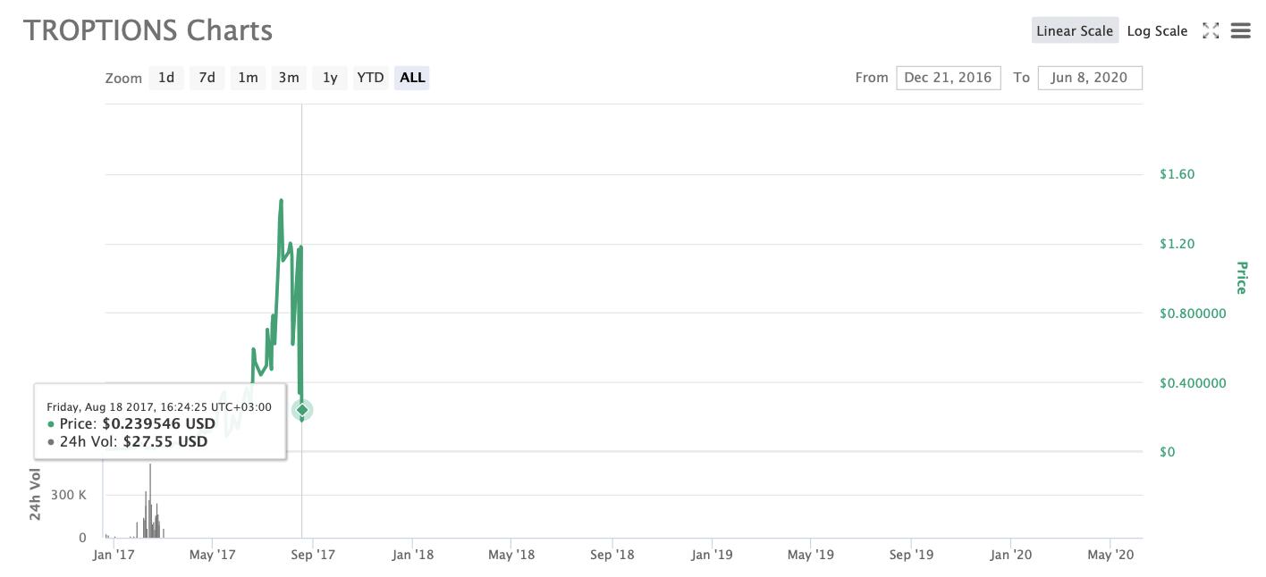 Troptions график монета