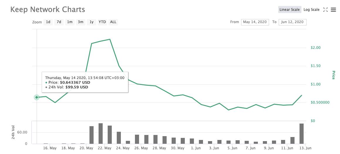 KEEP на CoinMarketCap
