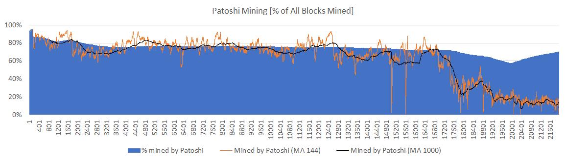 блоки сатоши майнинг биткоин