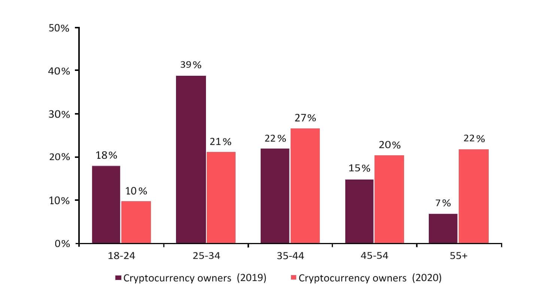 график криптовалюты инвестиции