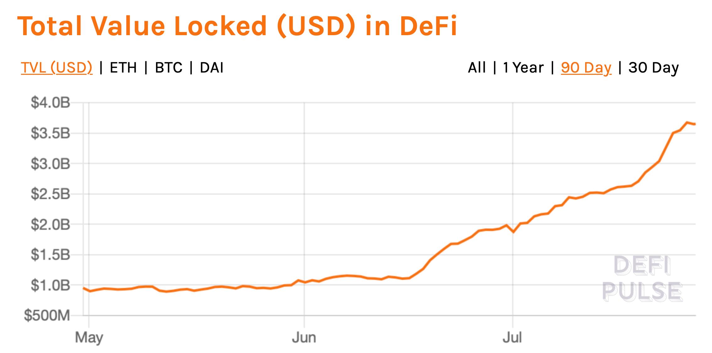 defi доллары блокчейн