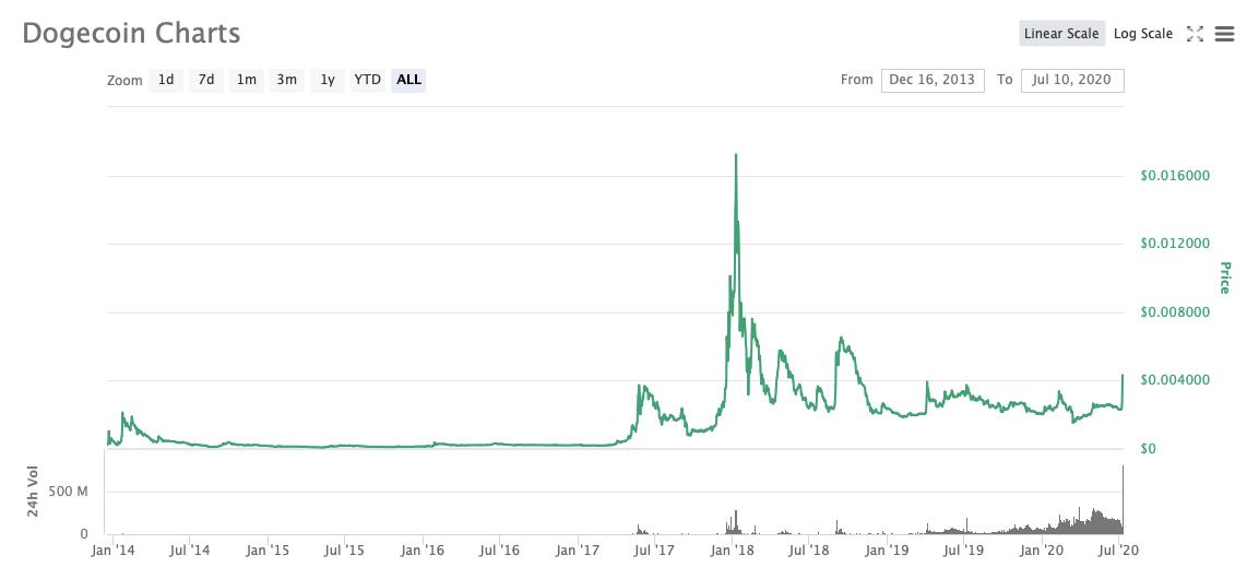 График курса Dogecoin