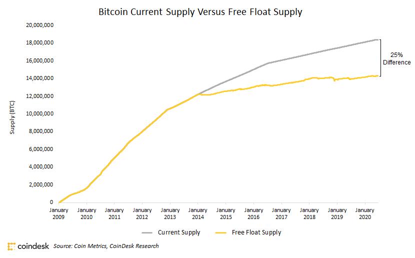 ликвидность график Биткоин