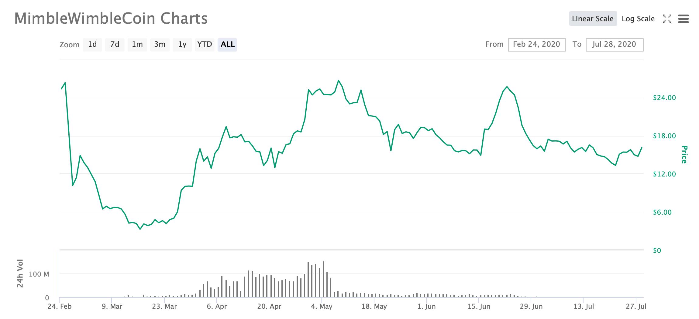 График курса MimbleWimbleCoin MWC