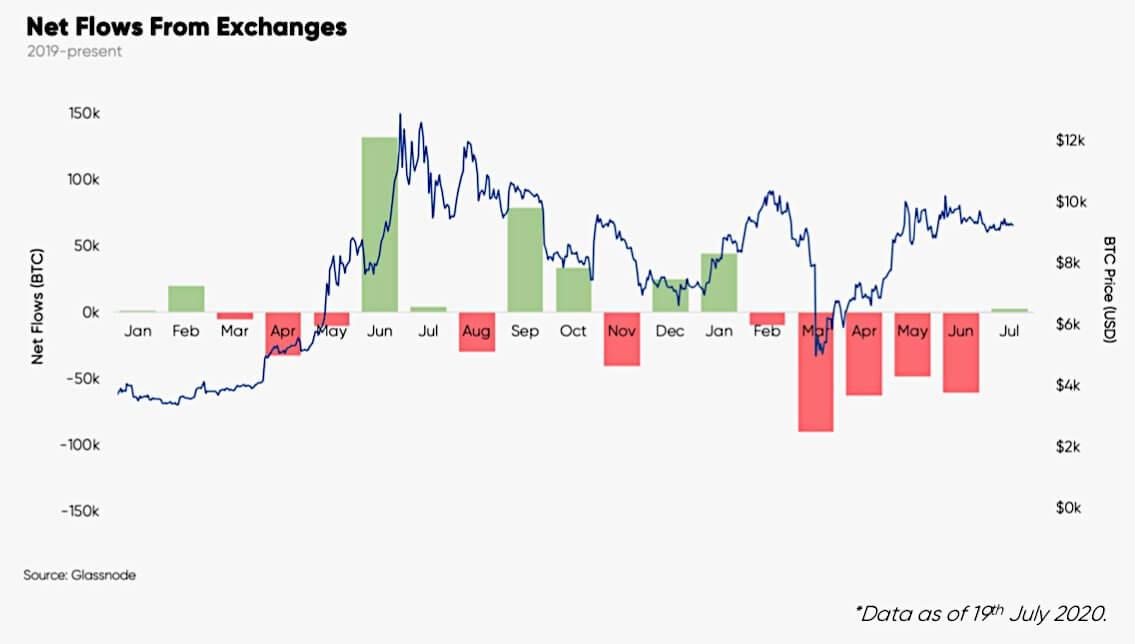 биткоин биржи