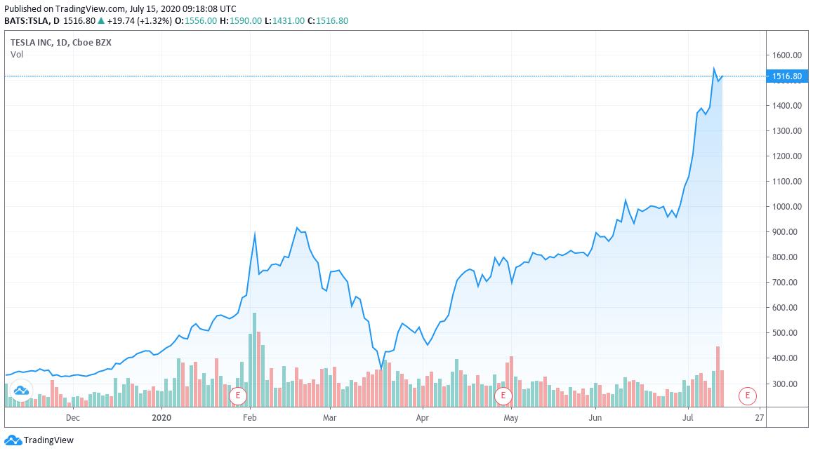 график цена Tesla