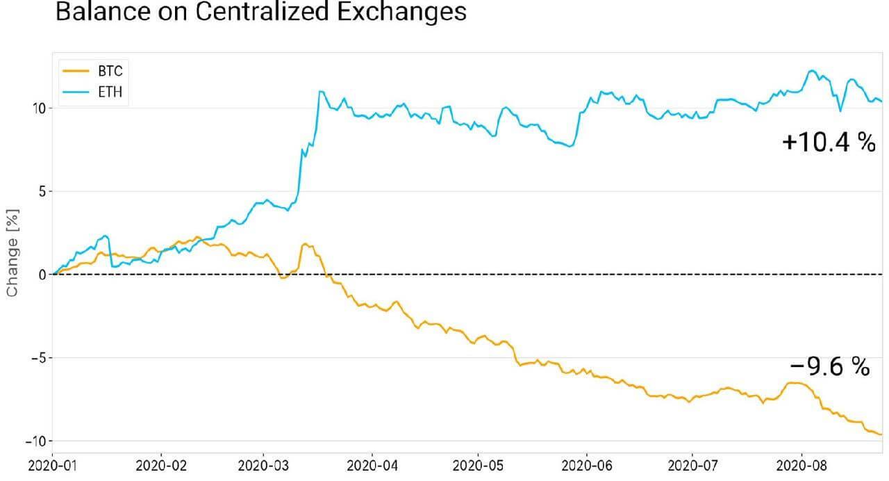 Баланс биткоинов и эфиров на биржах