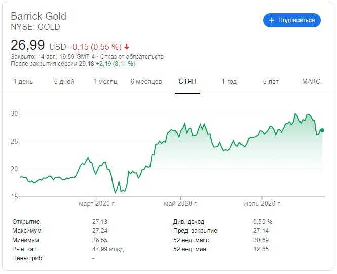 график цена акции