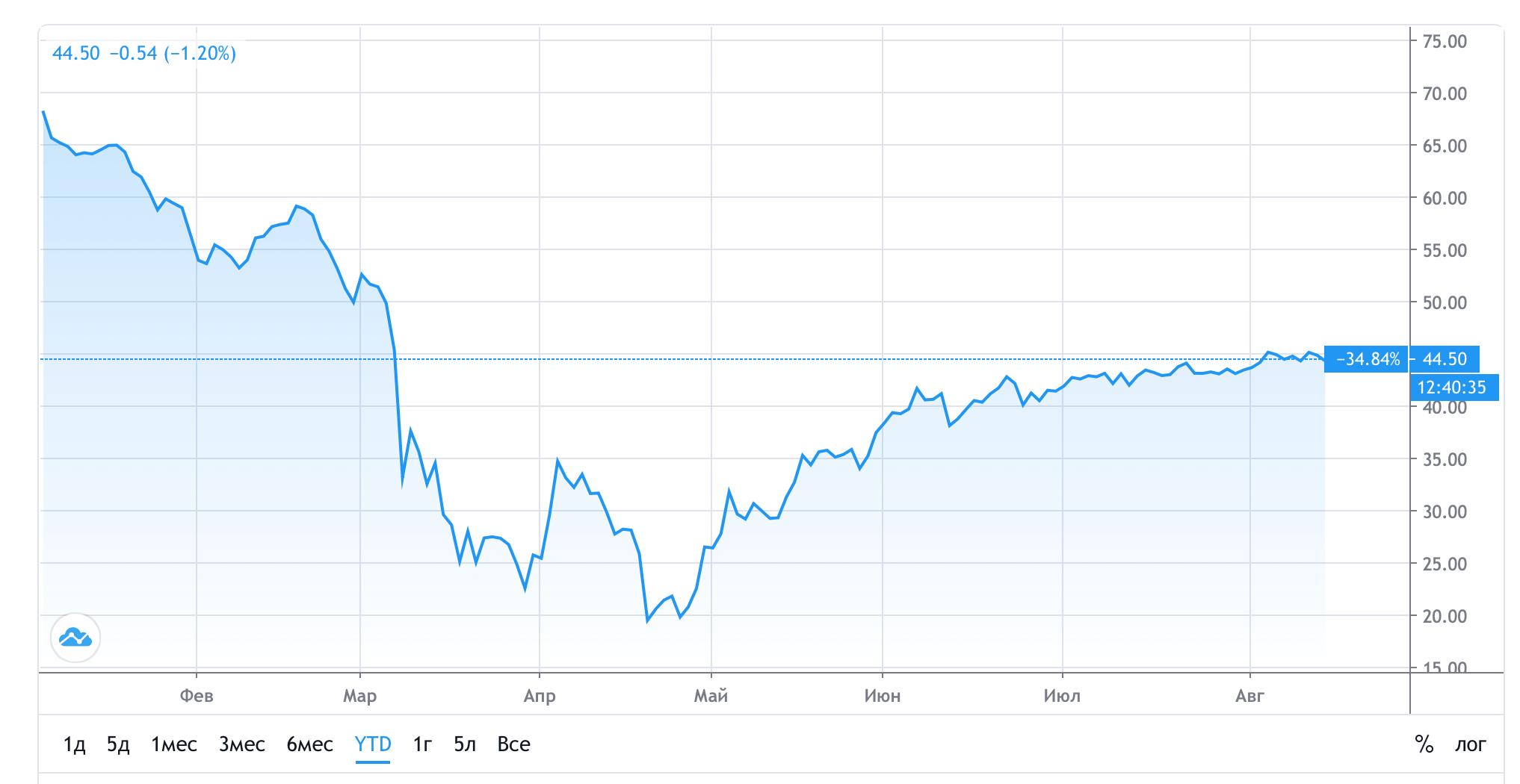 brent нефть график