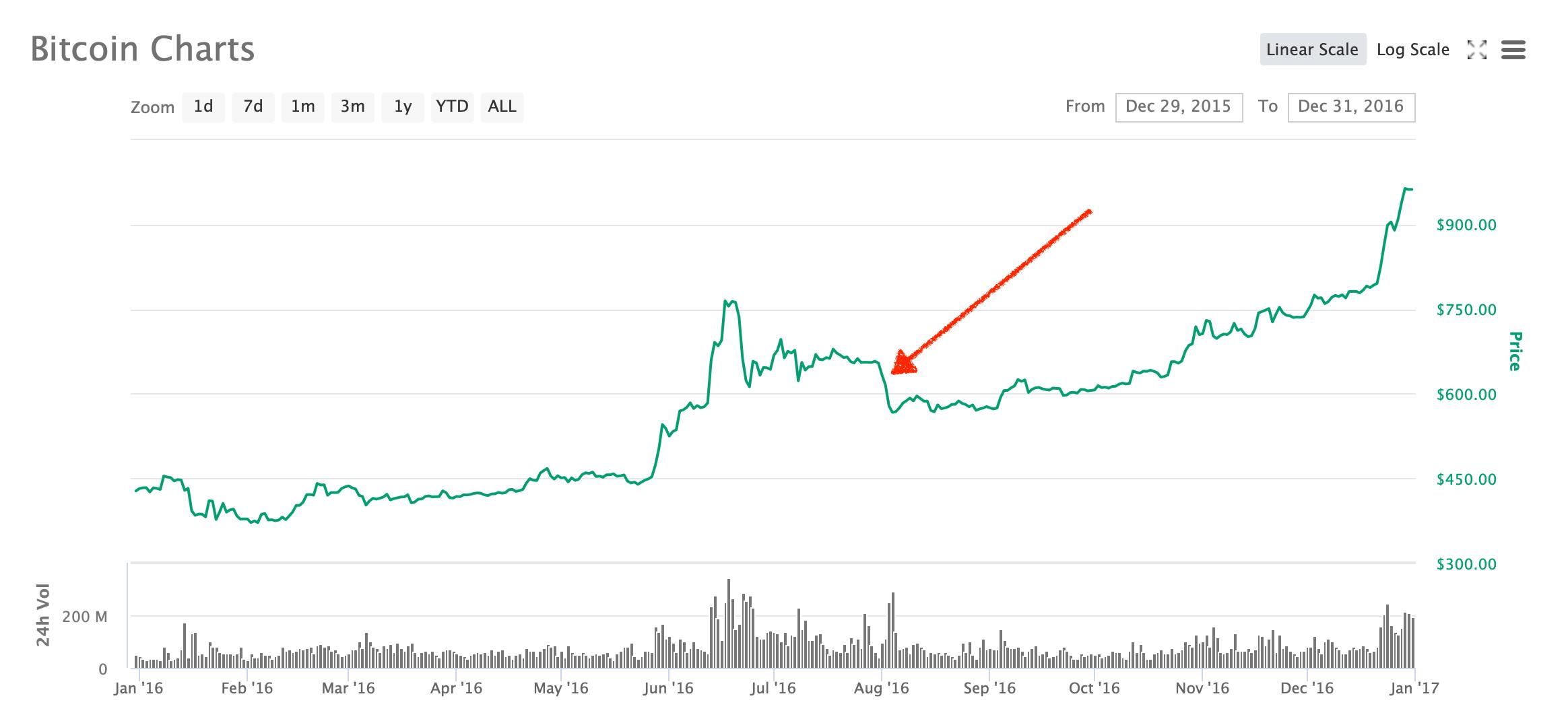 биткоин 2016 график
