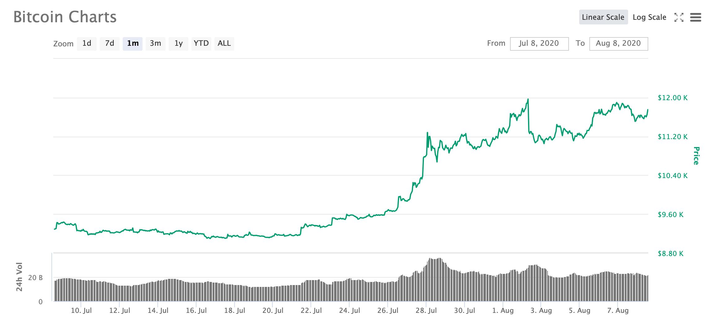 биткоин курс график месяц