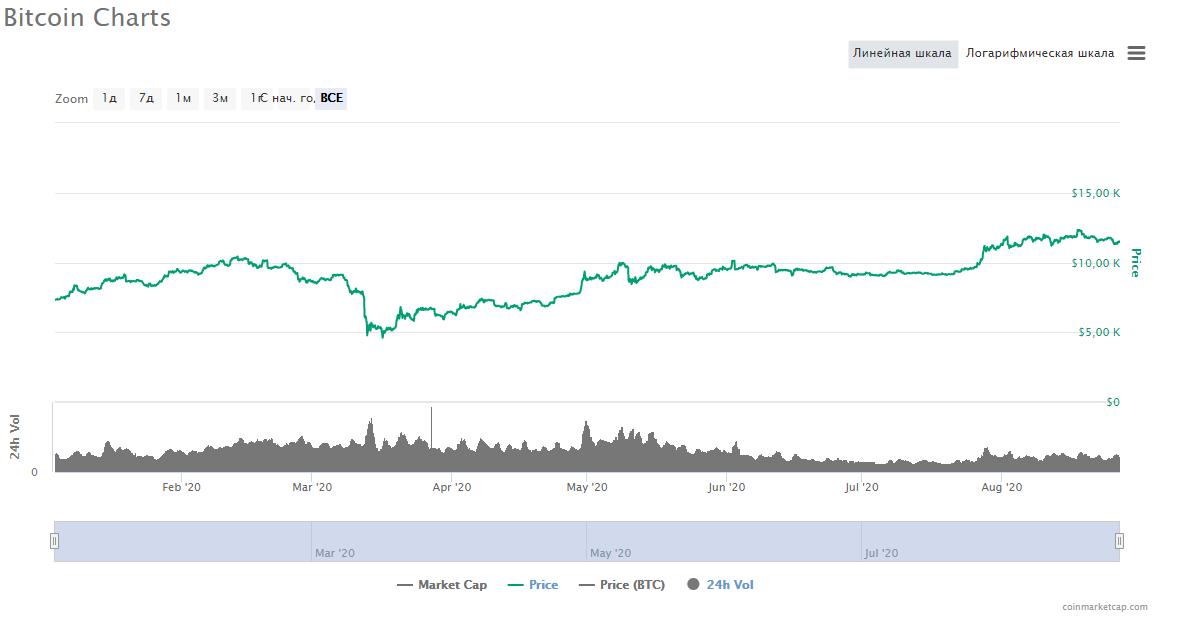 Биткоин график цена