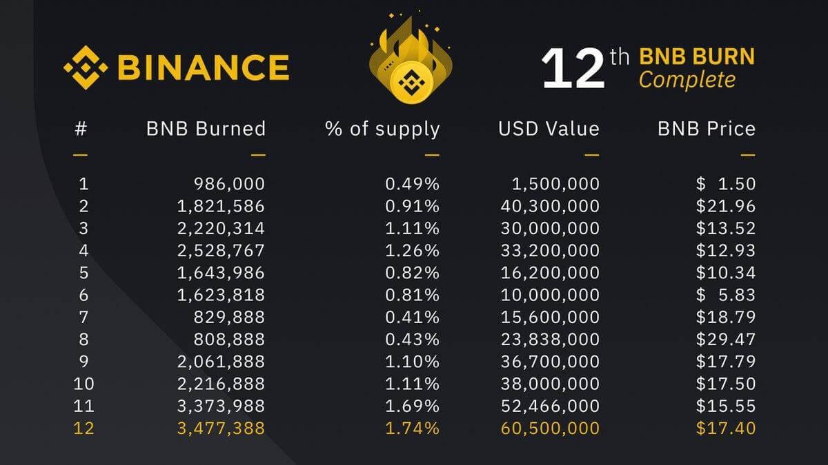 Сжигание монет BNB