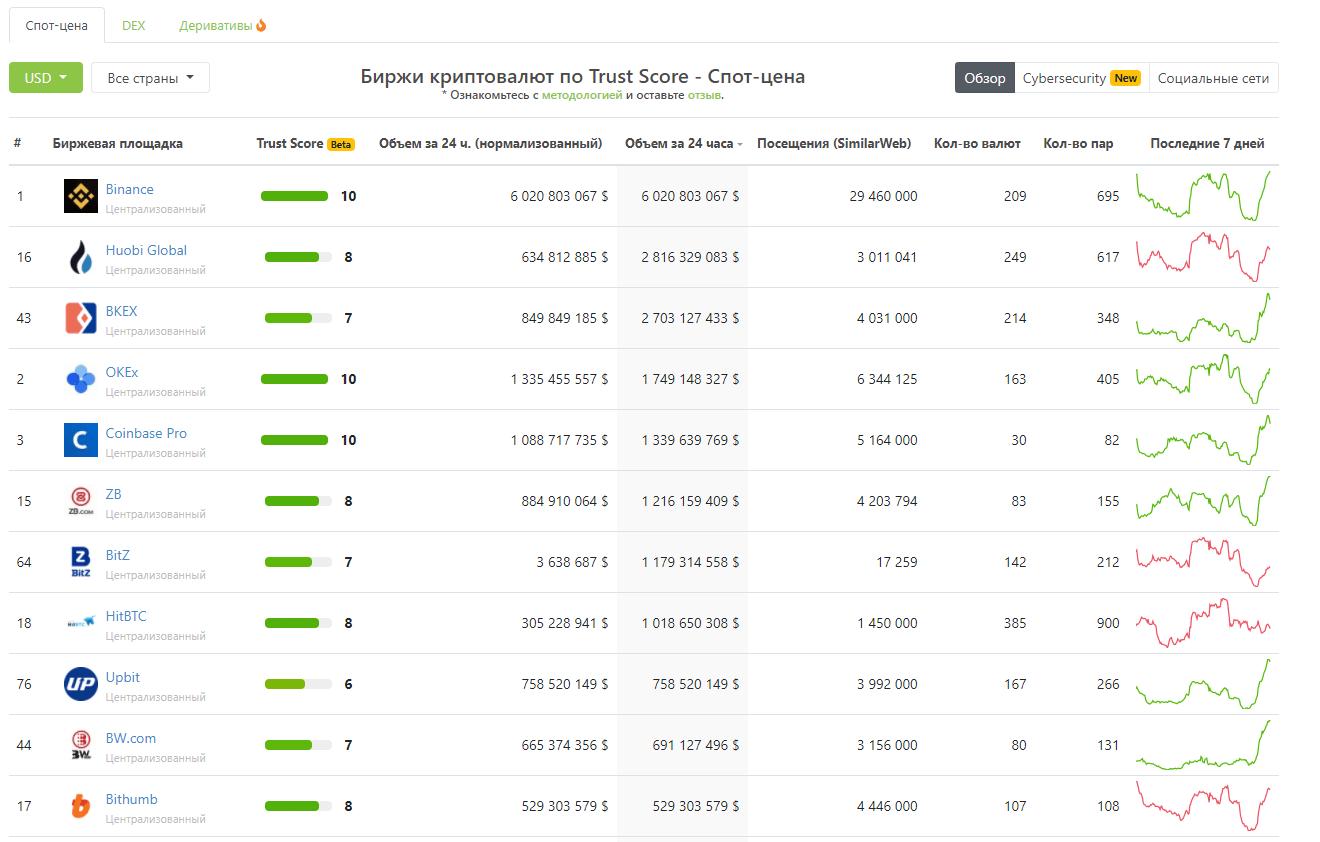 рейтинг криптовалюты биржи