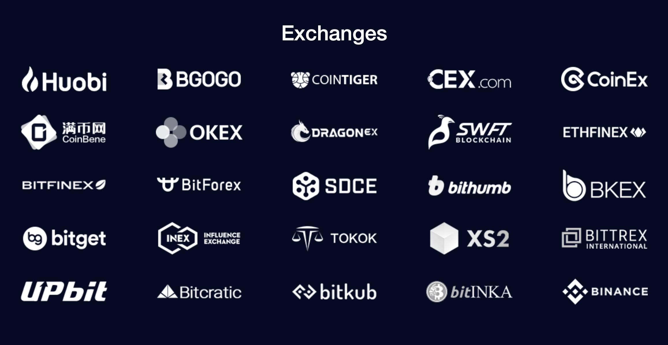 биржи с поддержкой Cortex