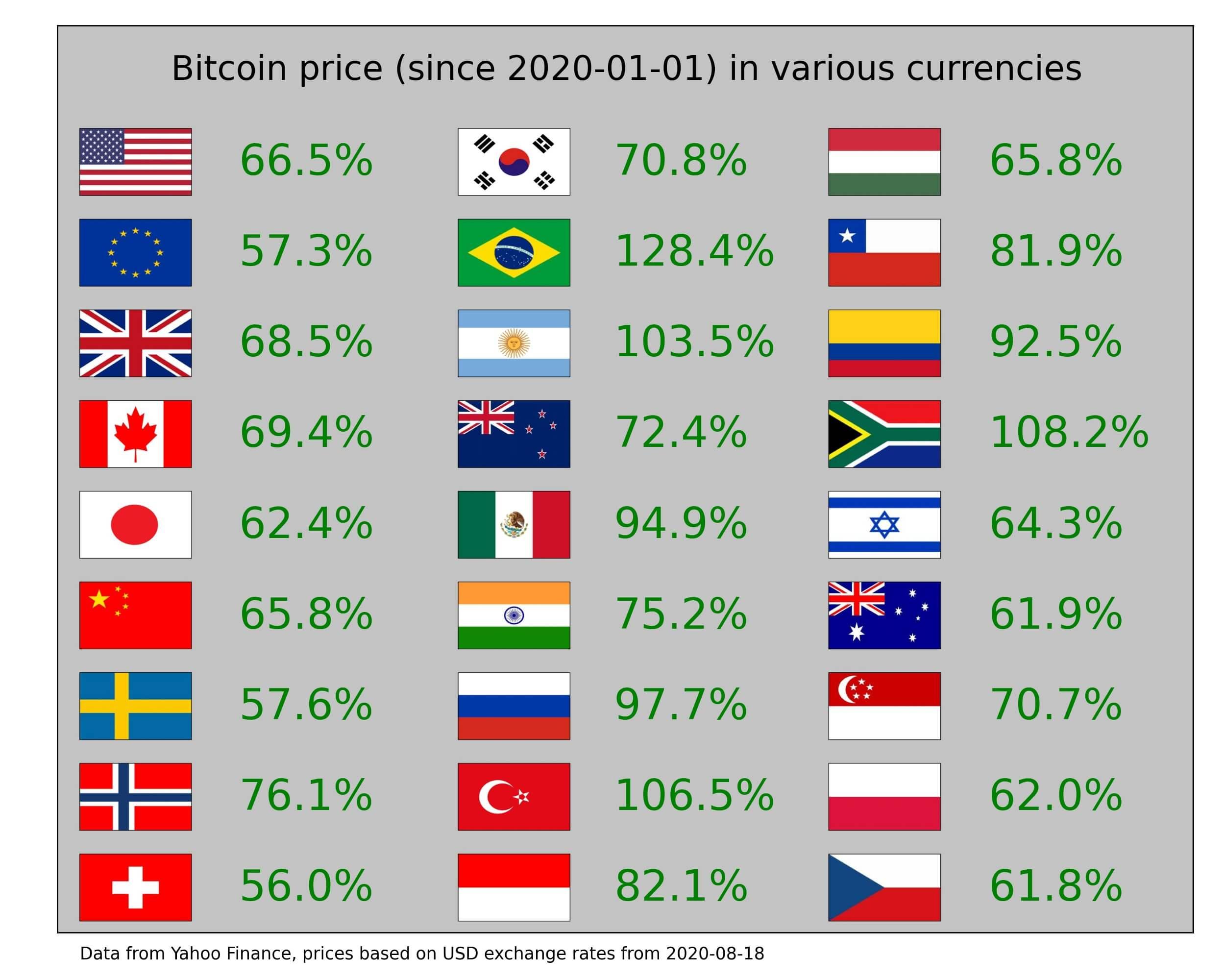 валюта прибыльность Биткоин