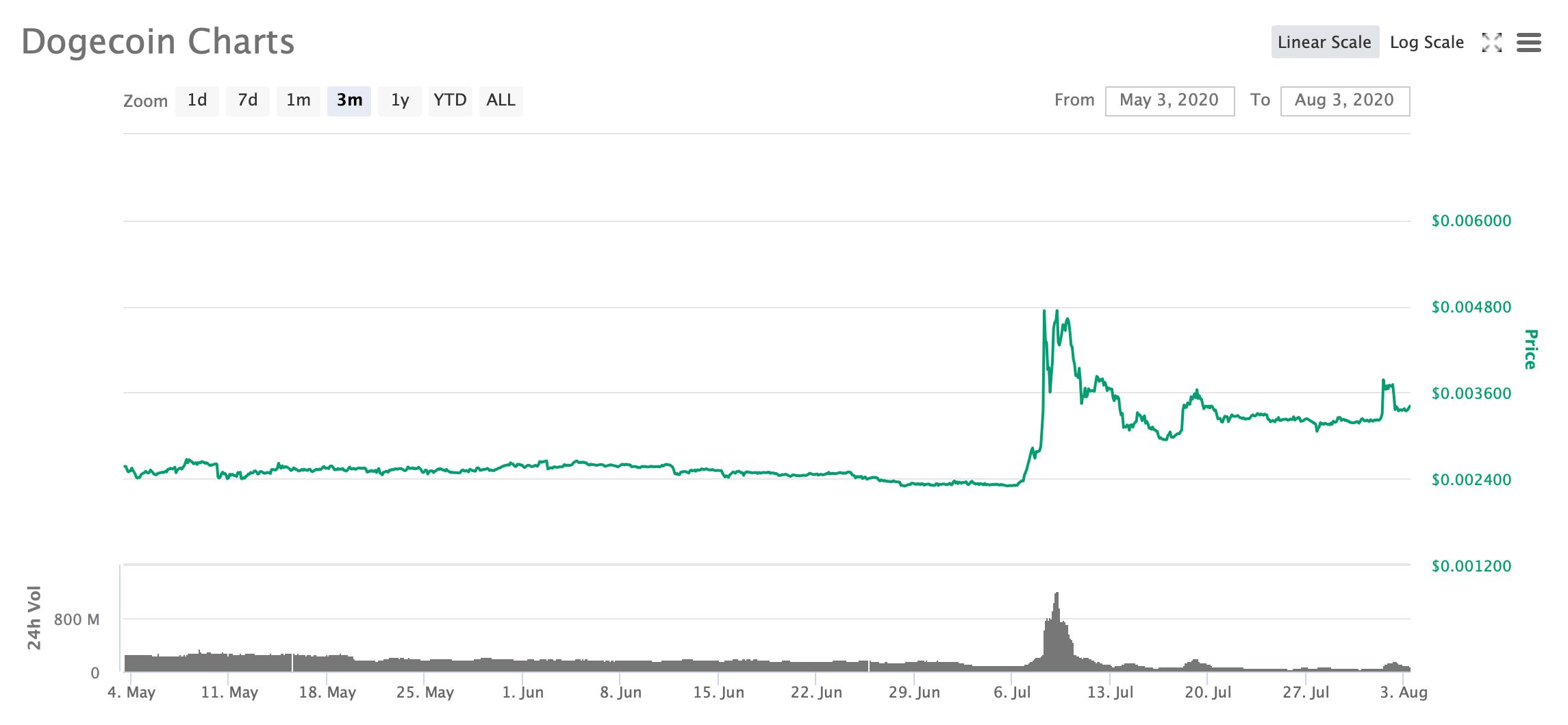 График Dogecoin за три месяца
