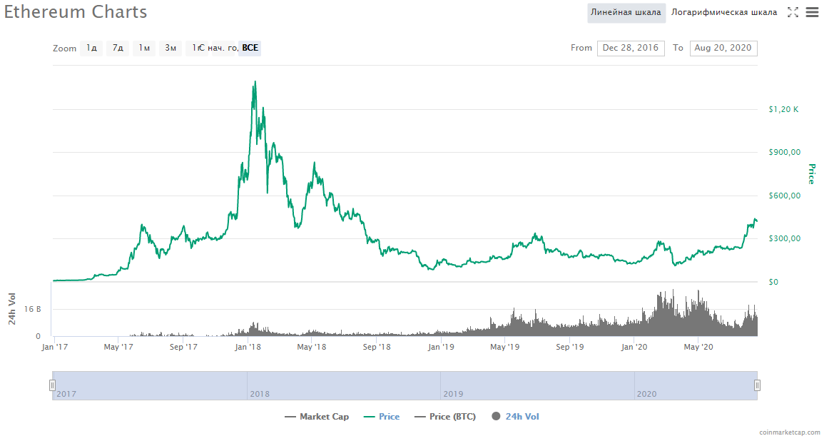Эфириум цена график